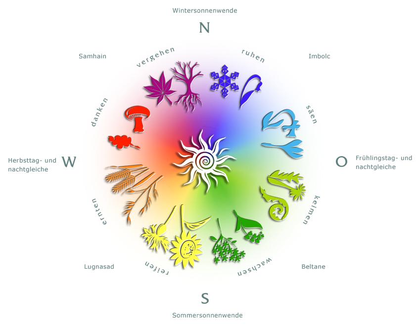 Der Jahreskreis mit den 8 Jahreskreisfeste